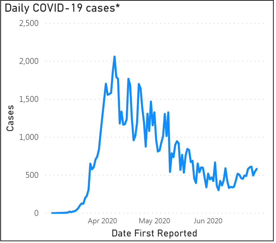 Ravalli County reporting spike in active COVID-19 cases